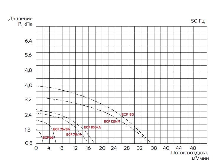 Рабочая характеристика центробежных вентиляторов.PNG