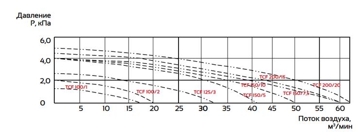 Рабочая характеристика центробежных вентиляторов 2.PNG